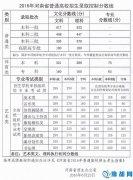 2016年河南省普通高校招生录取控制分数线