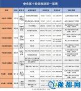 中央第十轮巡视已进驻16家地区和单位(附名单)