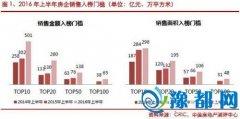 上半年房企业绩TOP100:5家销售破千亿元
