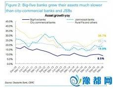 """供给侧改革冲击之下中国金融体系的""""最弱一环""""――小银行"""