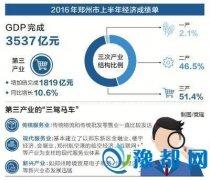 """上半年经济""""成绩单""""揭晓 郑州三产比重超5成"""