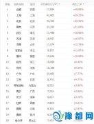31省会房价排行榜:郑州居11名 涨幅8.09%