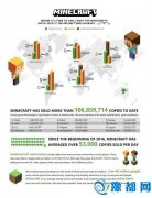《我的世界》累计销量超一亿 月玩家数量超4000万人