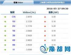 各品种利率涨跌幅较小 14天期Shibor涨至2.333%