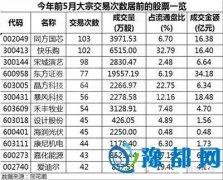 重要股东热衷减持 近九成为折价交易股东撤离?
