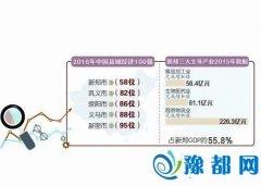 全国县域经济百强榜单出炉 新郑连续3年领跑河南榜单