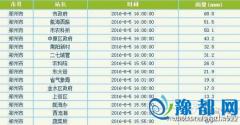 郑州降雨量最高点已达68.5mm 东区也下大雨