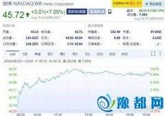 王宝强离婚事件最大赢家 新浪微博市值突破100亿美元