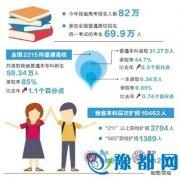 河南高招录取工作顺利结束 本科录取31.27万人