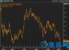美债价格下跌 受股市攀升打压