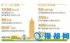 """未来5年郑州将打造会展名城 """"国际郑""""名声提升"""