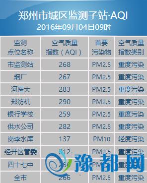 雾霾卷土重来 郑州空气陷重度污染