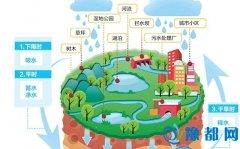 """河南建设""""海绵城市"""" 8个城市成为省级试点"""