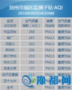 郑州今日空气质量变差 郑纺机监测点最为严重