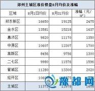 郑州地王频出房价渐次大涨 出现恐慌性购房潮