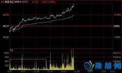 快讯:原油大涨逾2% 几乎收复昨日跌幅