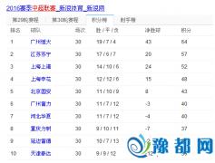 中超联赛全面收官:建业排名第13 绿城降级