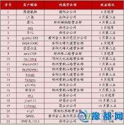 """2016年""""赢在中原""""实盘大赛大师赛200名晋级名单出炉"""