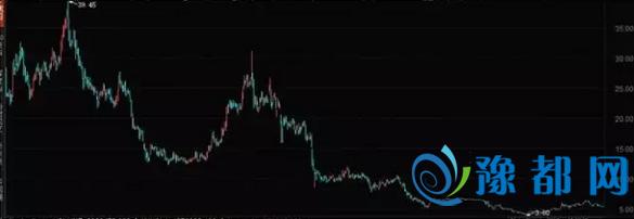 ▲聚美优品股价走势图