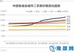 房价进击的郑州和合肥 谁是中部下个中心城市