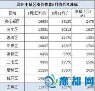 郑州地王频出房价持续大涨 现恐慌性购房潮