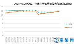 前三季度全市消费市场增速稳步回升