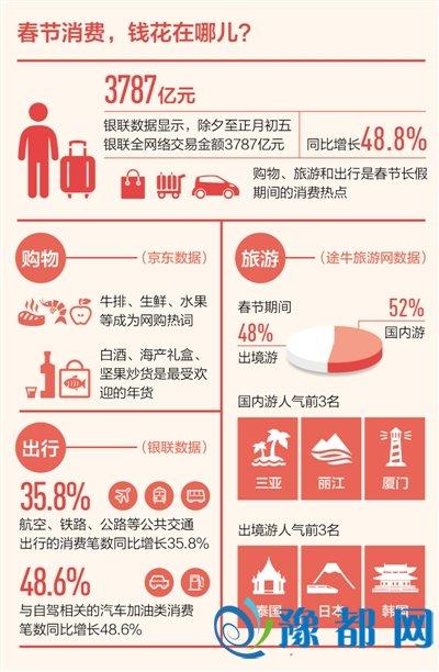 数据看年味 消费最红火