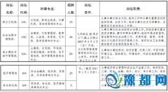 找工作的看过来!郑州高新区招聘100个办事处工作人员