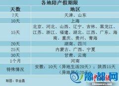 29省明确陪产假:河南时间全国最长 可休1个月