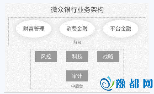 微众银行融资12亿元 股权结构及高管曝光