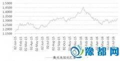 加元/美元期货最小报价减半 提高市场流动性