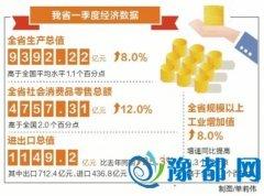河南一季度GDP增长8.0% 消费拉动功不可没
