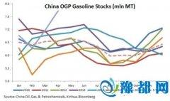 中国原油抄底失败只能抛售?高盛:石油需求算错了