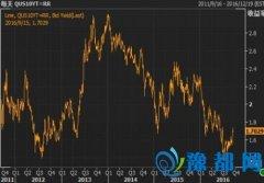 美债收益率曲线趋陡 因美国零售销售疲弱
