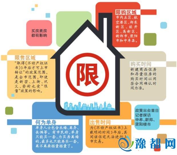 郑州楼市调控细则发布 限售范围覆盖全市