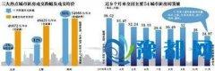 11月54城新房网签量环比跌一成 郑州成交量继续涨