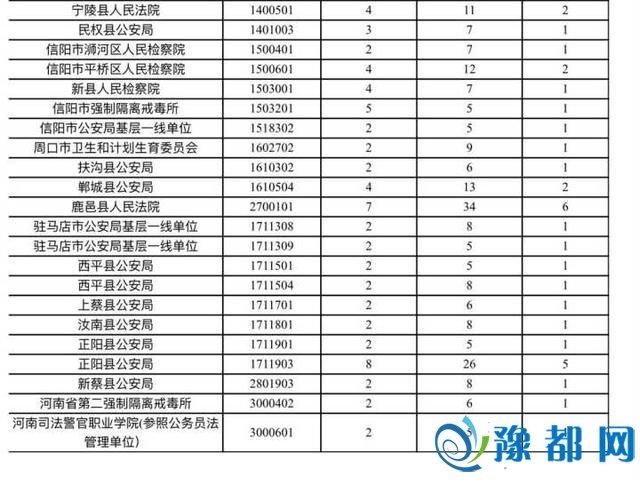 河南省考这107个职位要取消 报考者可于今日重报