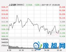 山东神光午评:沪指上涨 关注券商板块