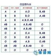 血型遗传规律表,血型遗传