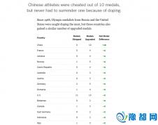 美媒:中国才是奥运历史被坑走奖牌最多的国家