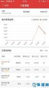 《大鱼海棠》上映36小时票房破亿!首日票房破纪录
