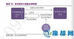中国版CDS终于来了 打破债市刚性兑付有望加快