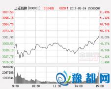 天信投资:下周初回探后望重拾升势 仍要重个股