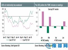 美联储货币政策纪要前瞻:能否为美元提供支撑?