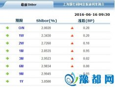 各品种利率集体上涨 隔夜Shibor上涨至2.0020%