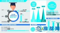 2015届沪高校毕业生94.7%在职 金融教育行业月薪高