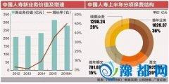 中国人寿半年净利下滑67% 投资风格激进老大吃足苦头
