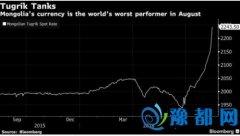 高度依赖矿业投资 蒙古国爆发货币危机