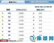 各品种利率表现不一 14天期Shibor微跌至2.725%