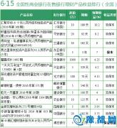 6月15日哪些银行理财产品可以买 3款预期收益超8%